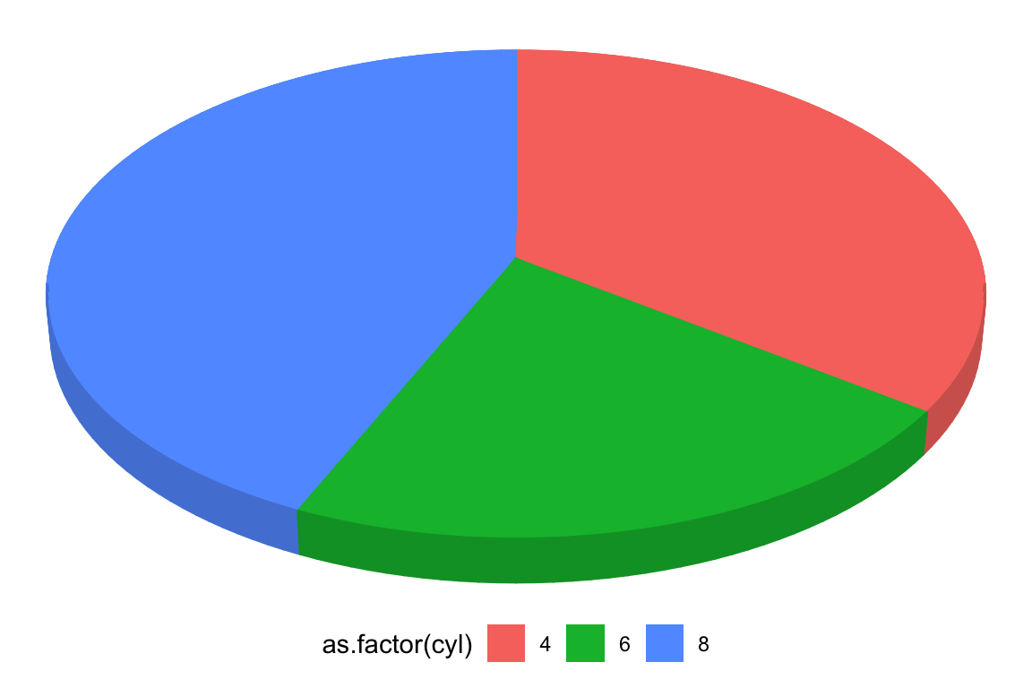 ggthreed - 3d pie charts